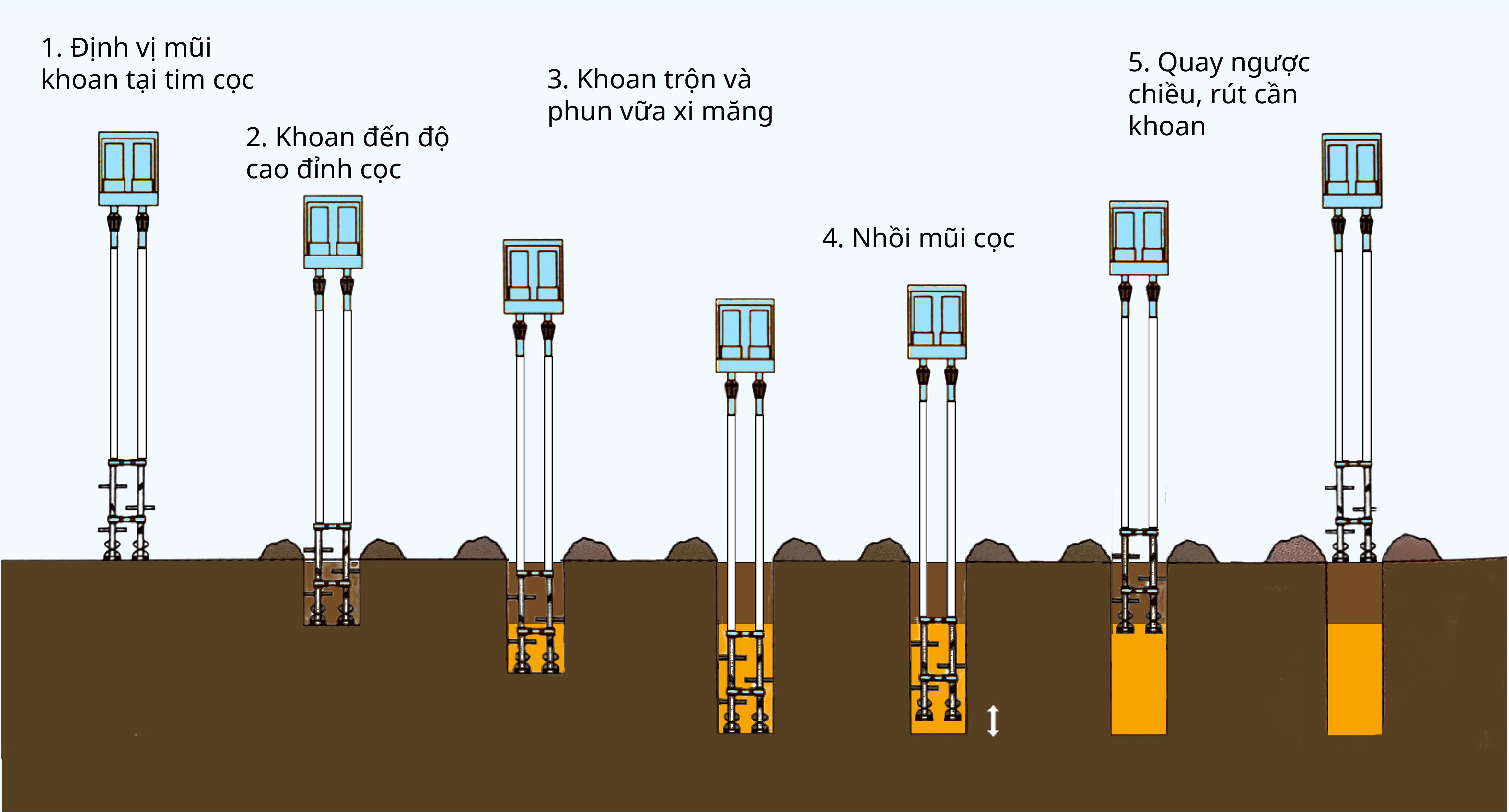 CDM machine progression